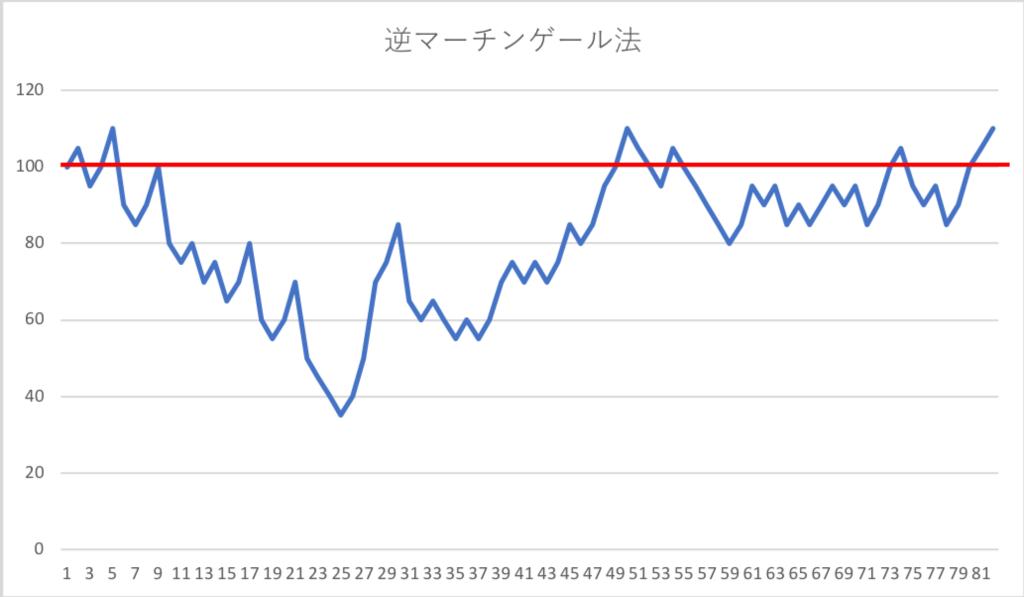 逆マーチンゲール法結果グラフ