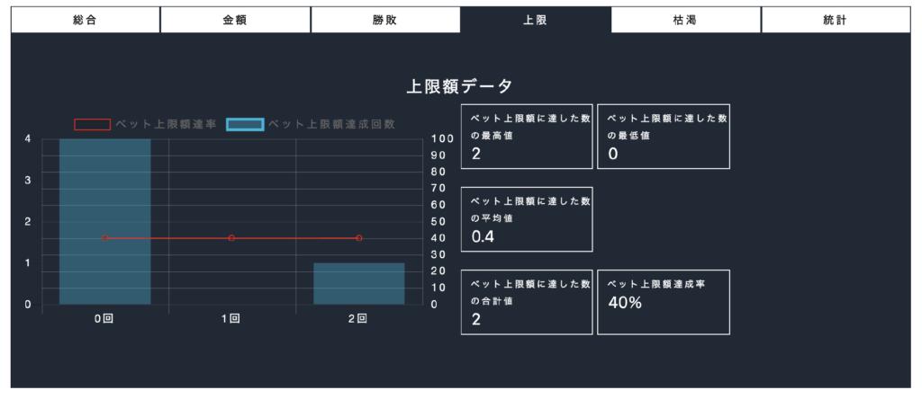 atora_ベット上限額に達したデータ